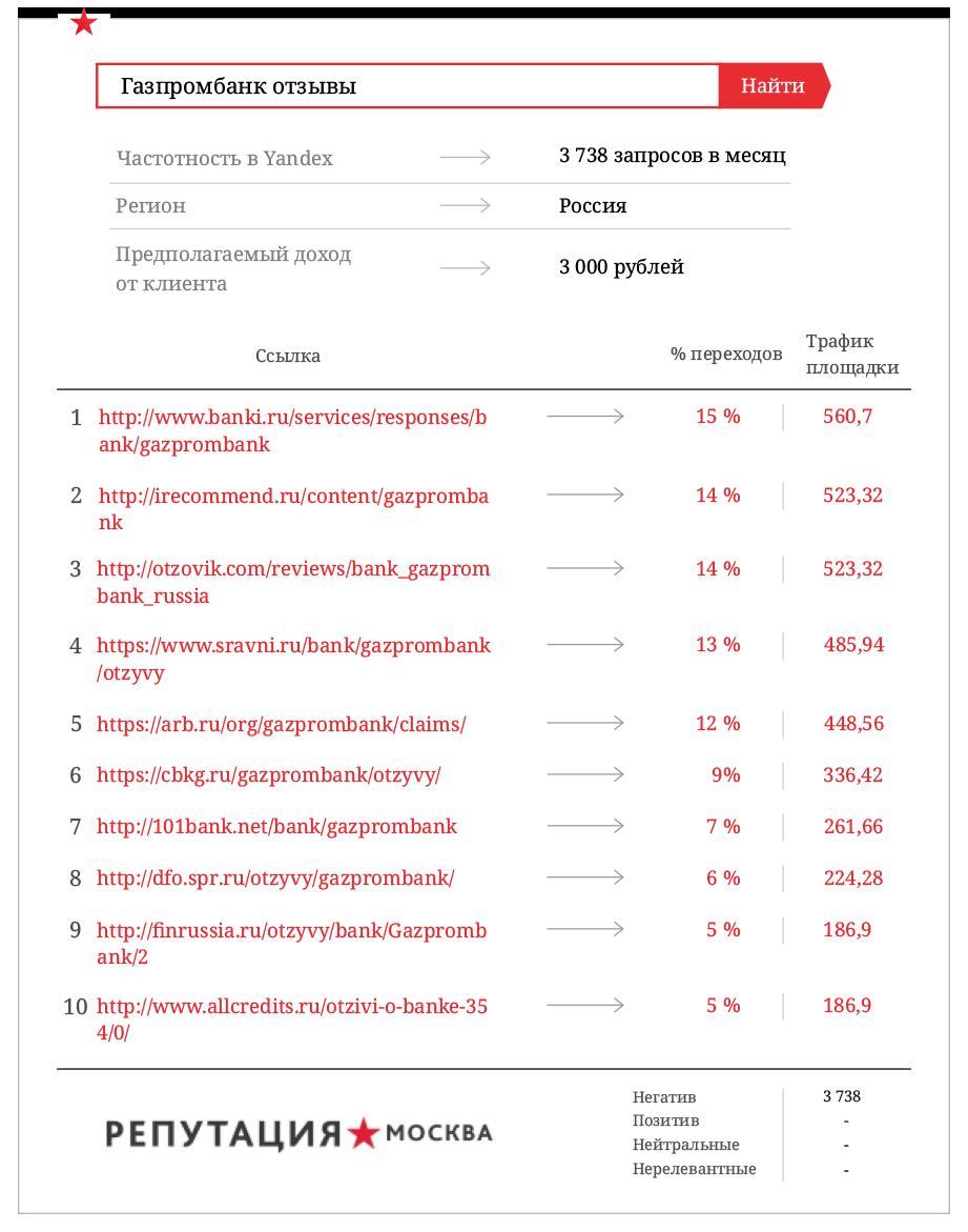Негативные отзывы обходятся Газпромбанку в 72, 3 млн. руб.