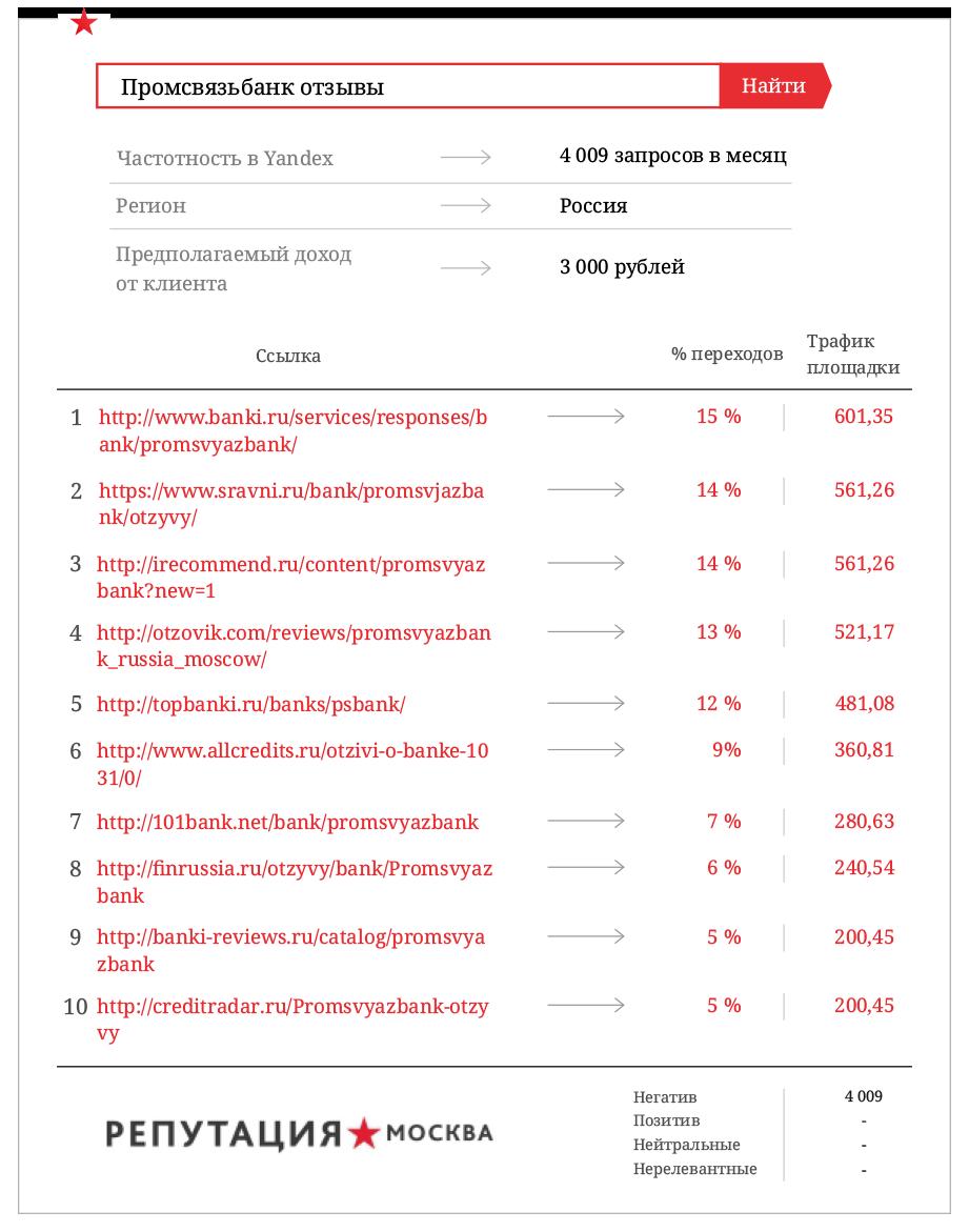 Промсвязьбанк теряет 77, 1 млн. рублей из-за негативных отзывов