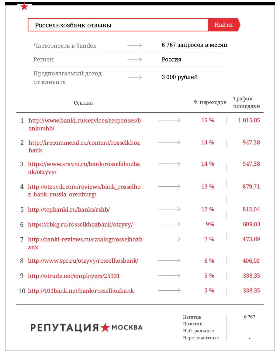Сколько денег теряет Россельхозбанк из-за негатива в сети