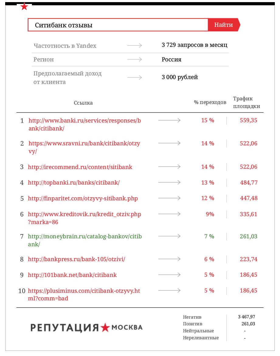 Ситибанк теряет 66,8 млн. рублей из-за негативных отзывов