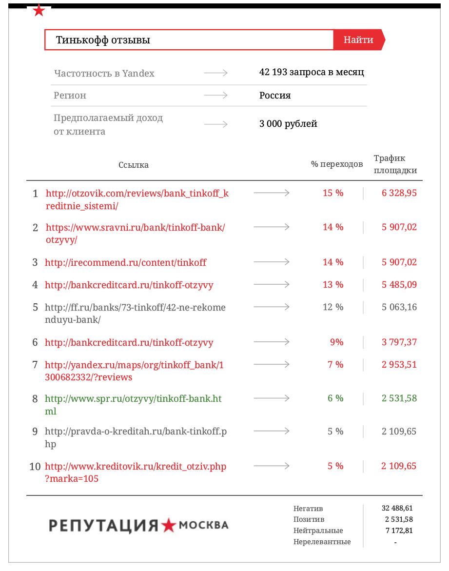 Негативные отзывы обходятся ТинькоФФ банку в 607,6 млн р.