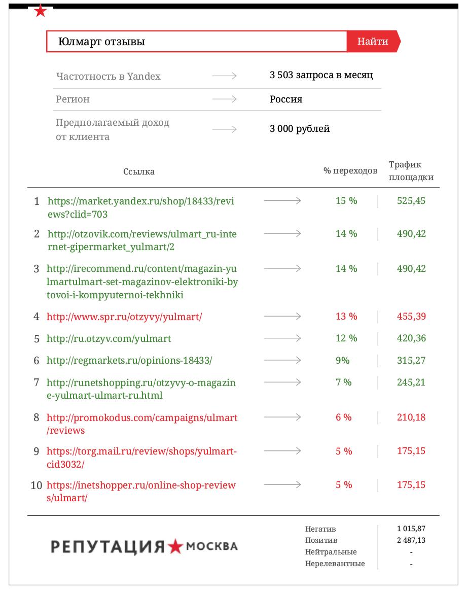 Управление репутацией фирмы: «Юлмарт» теряет 9 млн. руб.