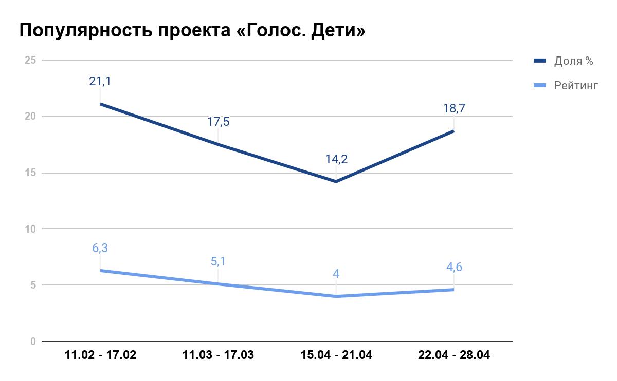 Статистика Mediascope