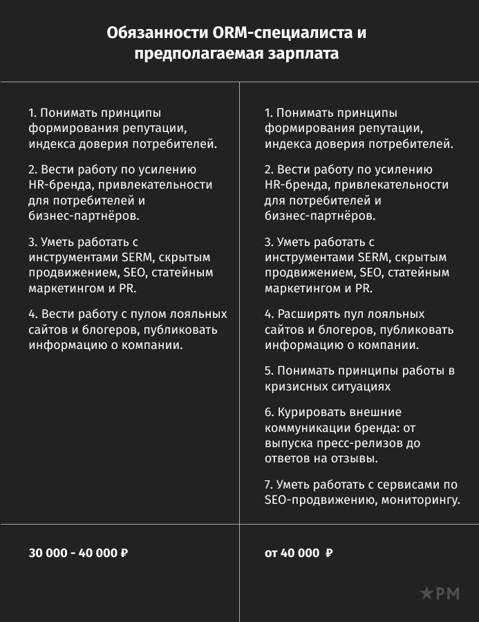 SERM-специалист и ORM-специалист: функционал, отличия и образцы вакансий
