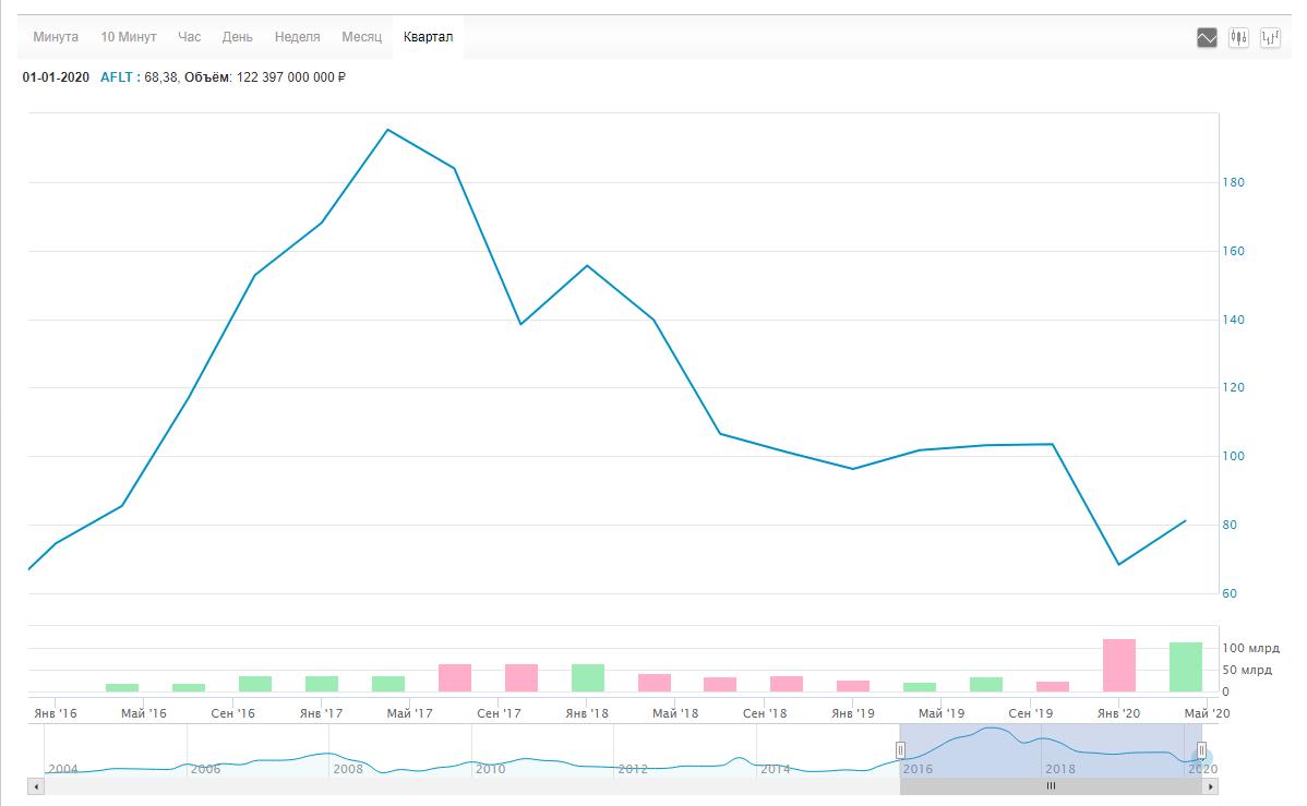 Выход компании на IPO. Как не провалиться на негативных публикациях