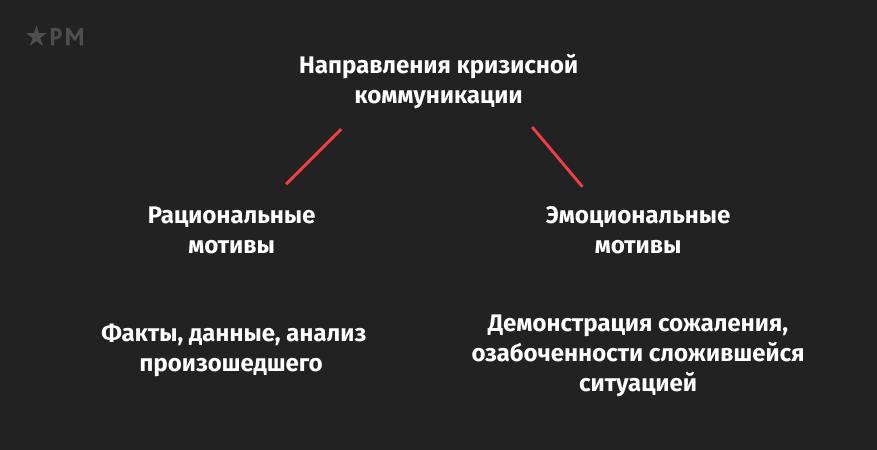 Направления кризисной коммуникации